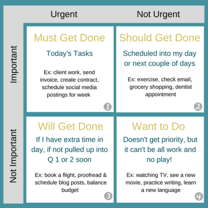 Priority management requires you to balance by focusing your tasks into multiple quadrants ranking from important to not important and urgent to not urgent.